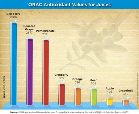 Orac Chart Final